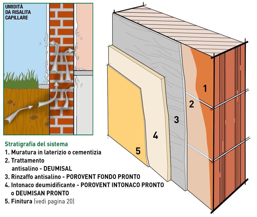Dettaglio stratigrafia murature fuori terra interessate - Tipi di finitura intonaco esterno ...