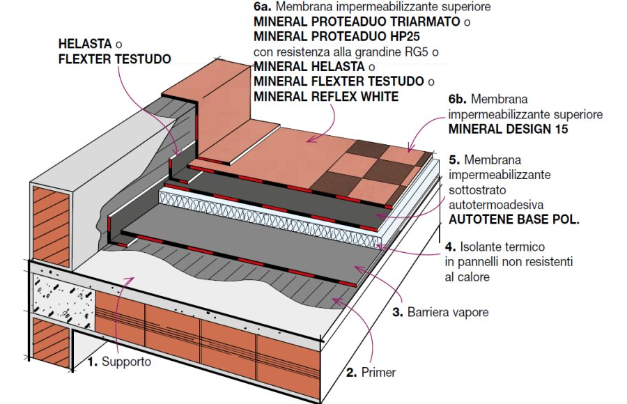 Stratigraphy Details Waterproofing And Thermal Insulation