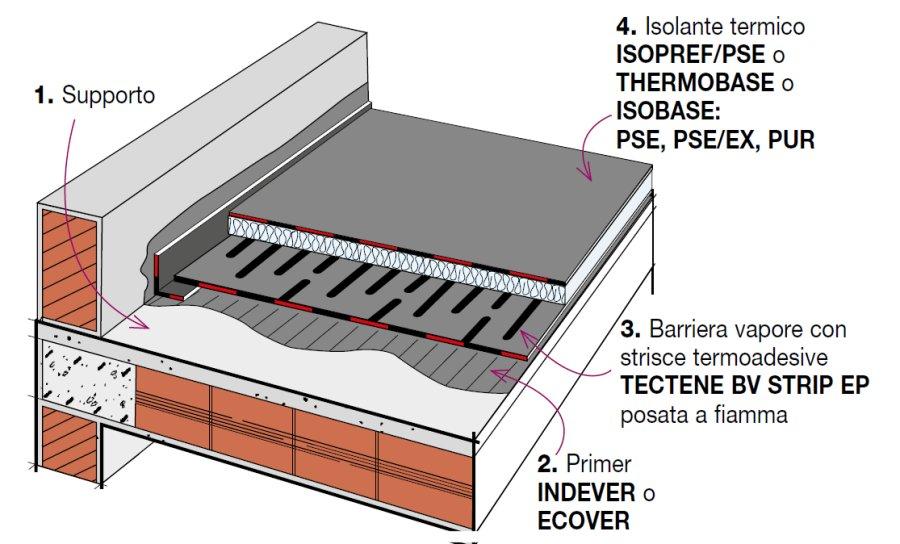 Dettaglio Stratigrafia: Sistema di impermeabilizzazione e isolamento ...