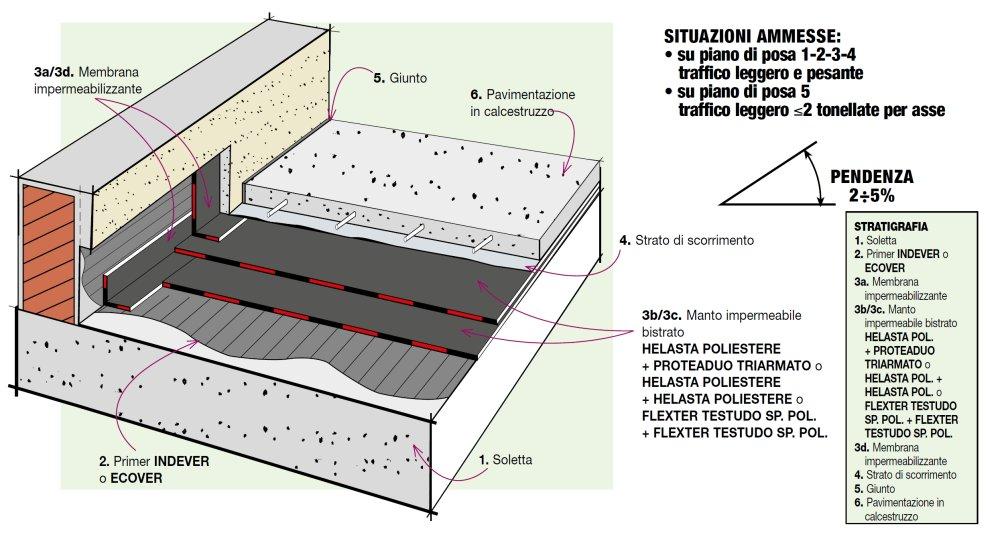 Dettaglio stratigrafia proposta per parking for Software di piano di pavimento del garage