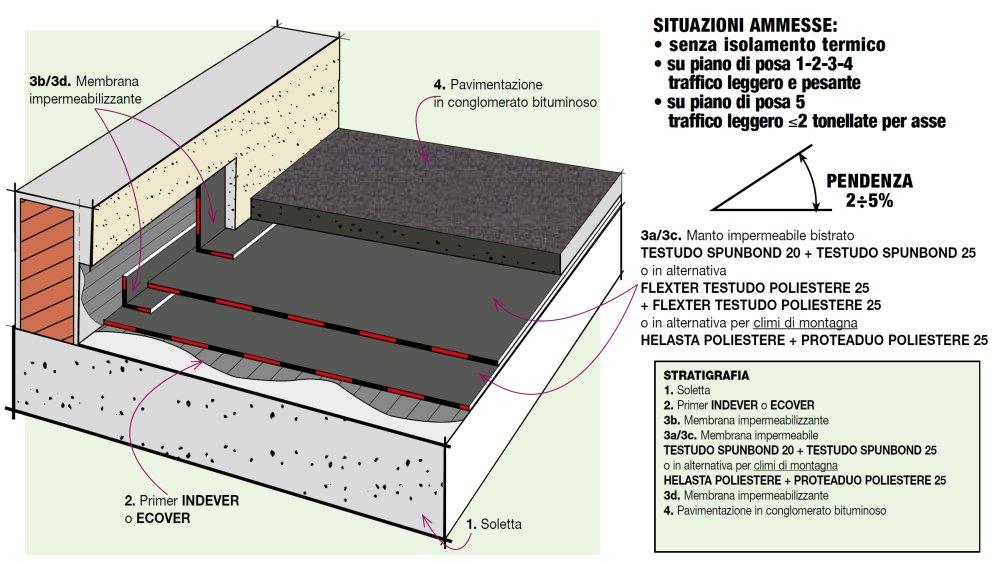 Dettaglio Stratigrafia: Terrazza-Parking con pavimentazione in ...