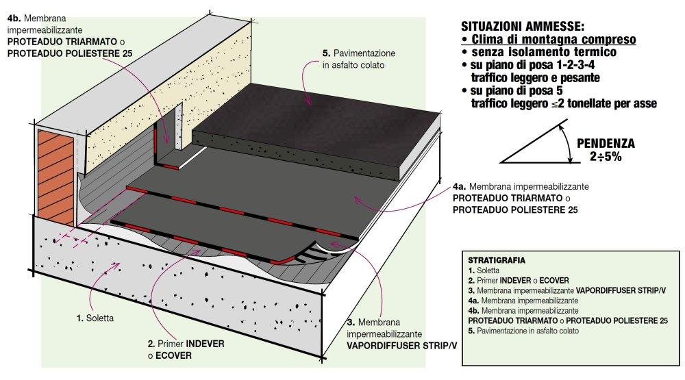 Stratigraphy Details: Terrace-Car Park with melted asphalt floor ...