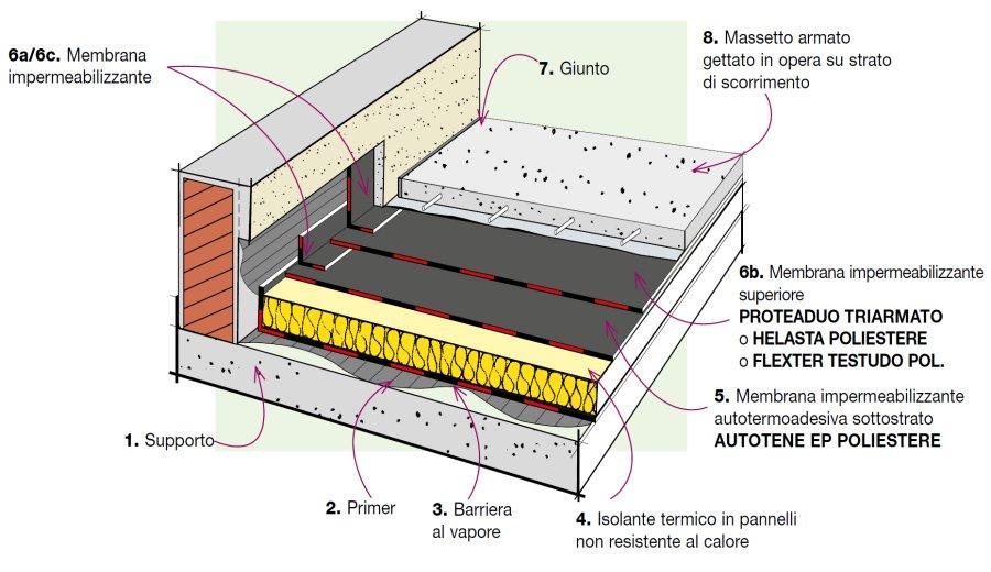 Dettaglio stratigrafia manto impermeabile bistrato su - Dettaglio pavimento flottante ...