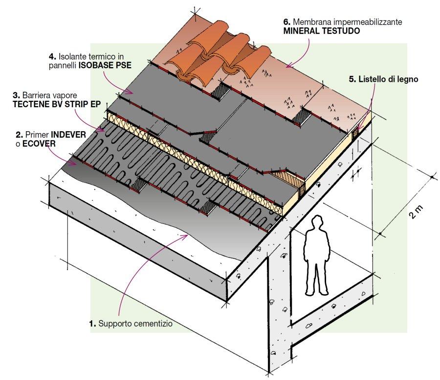 Dettaglio stratigrafia impermeabilizzazione e isolamento for Tettoia inclinata del tetto