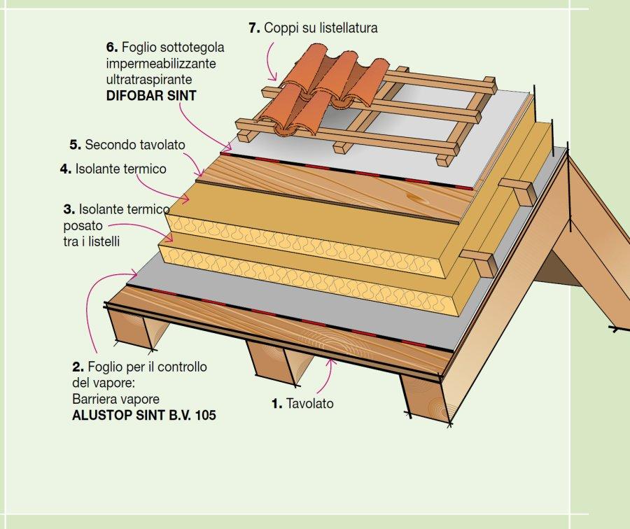 Dettaglio stratigrafia sottotetto abitato ventilato - Isolamento termico sottotetto ...