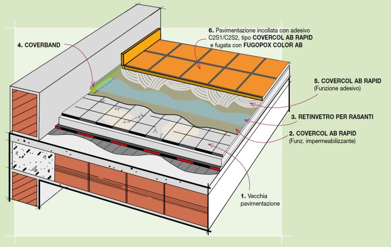 Stratigraphy Details: Refurbishment of terraces without