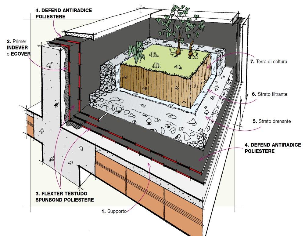 Dettaglio stratigrafia impermeabilizzazione di tetto for Piani di struttura esterna