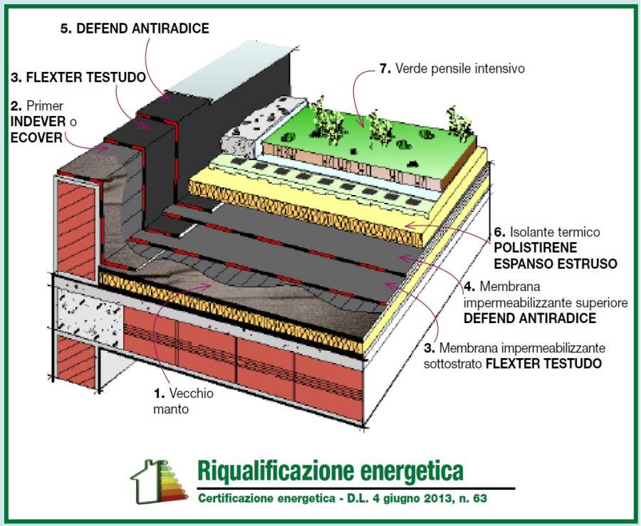 Dettaglio stratigrafia rifacimento con riqualificazione for Sezione tetto giardino