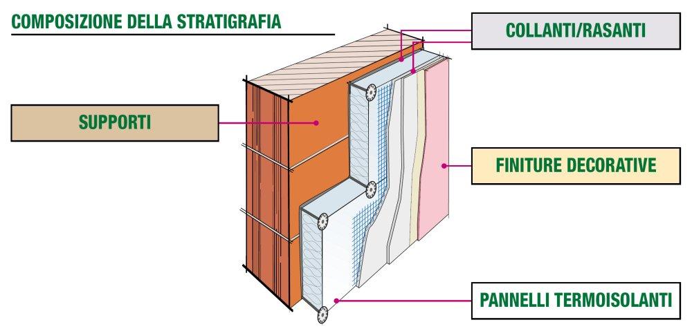 Dettaglio stratigrafia isolamento a cappotto termico for Interno j