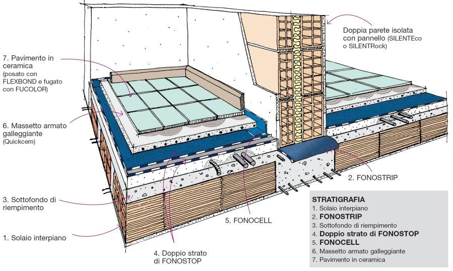 Dettaglio stratigrafia isolamento acustico dei pavimenti - Dettaglio pavimento flottante ...