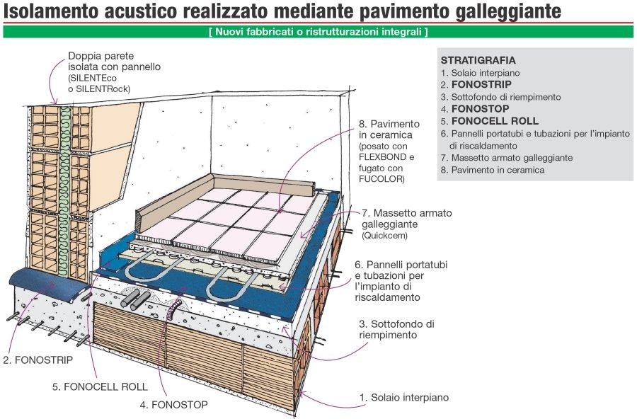 Dettaglio stratigrafia isolamento acustico dei pavimenti for Isolamento per tubi di riscaldamento in rame