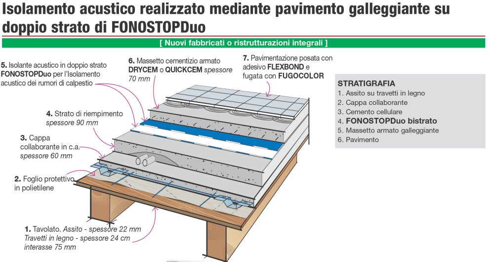 Stratigraphy Details Acoustic Insulation Against Foot Traffic Noise