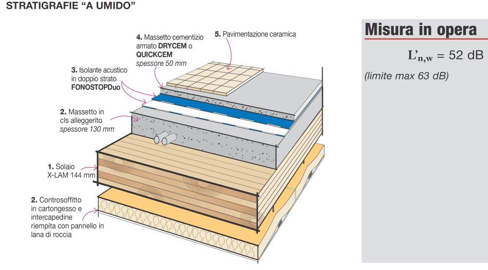 Dettaglio stratigrafia isolamento acustico dei pavimenti for Fondazioni per case in legno