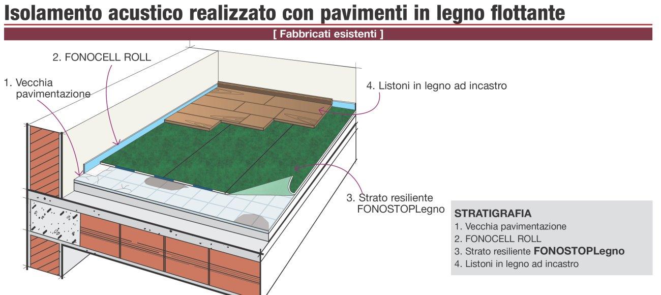 Dettaglio stratigrafia intervento di isolamento acustico di solai esistenti bonifica acustica - Posa piastrelle su pavimento radiante ...