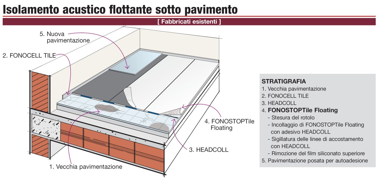 Stratigraphy Details Acoustic Insulation Without Demolition Of An