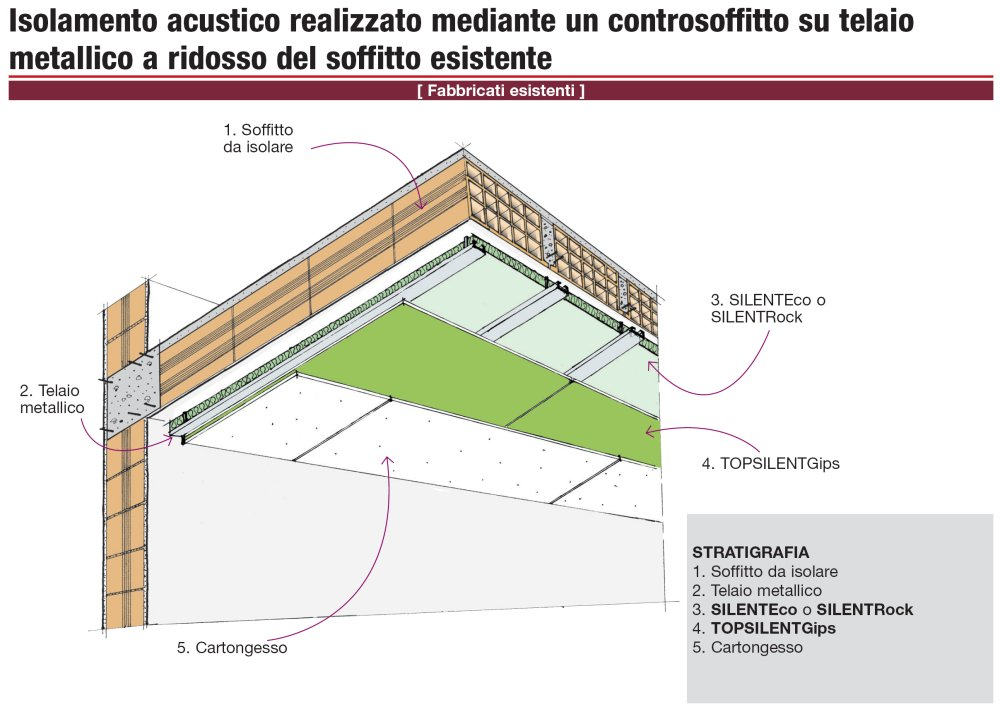 Stratigraphy Details Acoustic Insulation Made With A