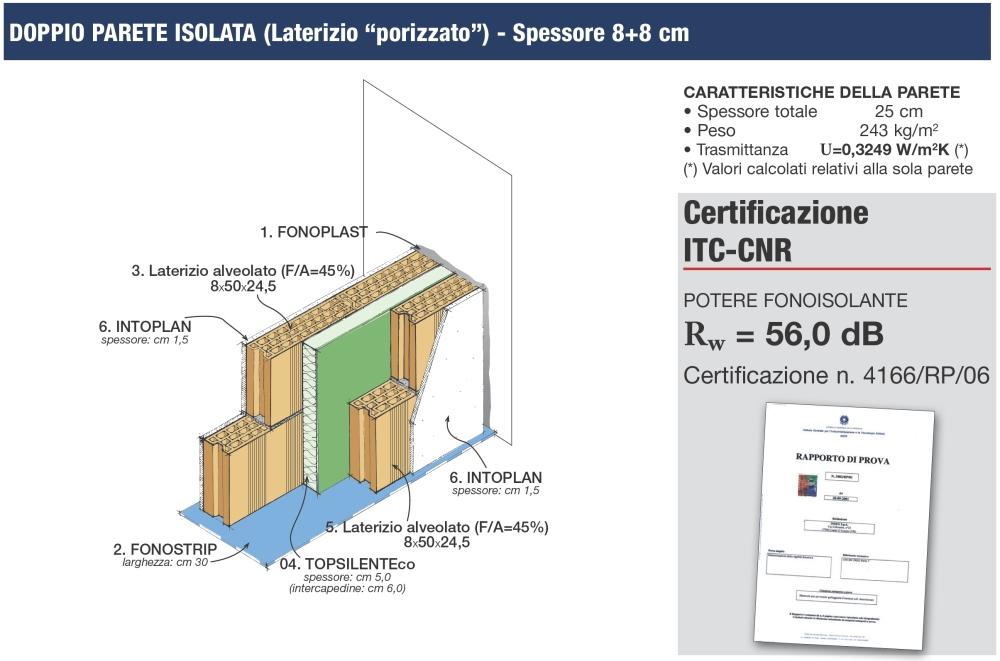 Dettaglio stratigrafia isolamento acustico di pareti - Isolamento acustico interno ...