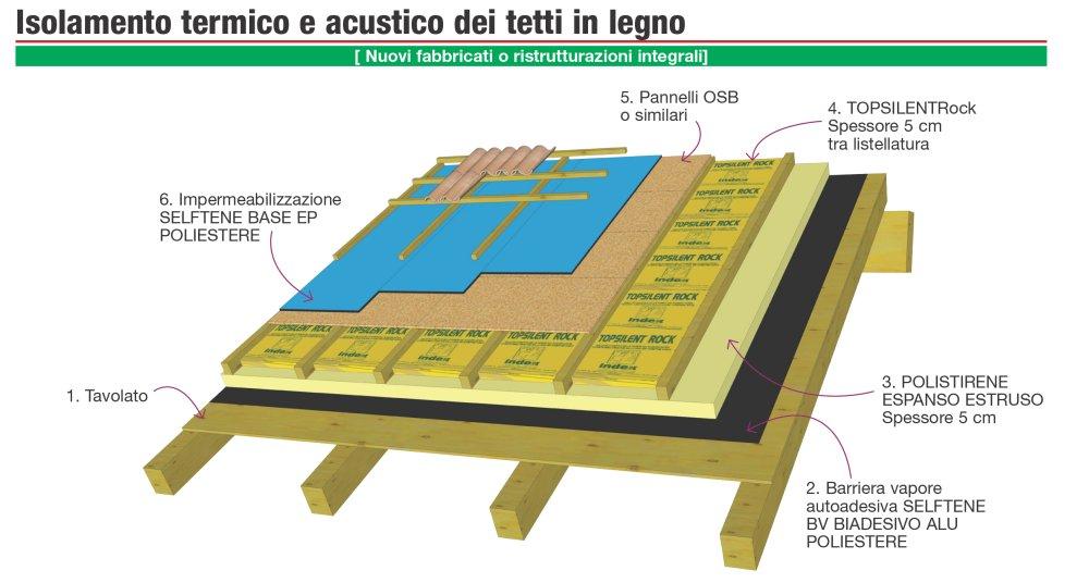 Dettaglio Stratigrafia Isolamento Termico E Acustico Di Copetura In