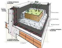 Dettaglio stratigrafia impermeabilizzazione di tetto for Sezione tetto giardino