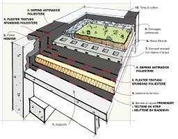 Dettaglio stratigrafia tetto verde estensivo isolamento - Dettaglio pavimento flottante ...