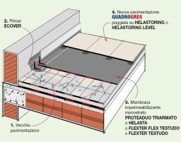 Dettaglio stratigrafia rifacimento di terrazze senza - Dettaglio pavimento flottante ...