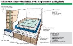 Dettaglio stratigrafia isolamento acustico dei pavimenti - Posa piastrelle su pavimento radiante ...